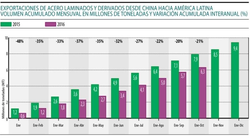 acciaio-cinese-america-latina
