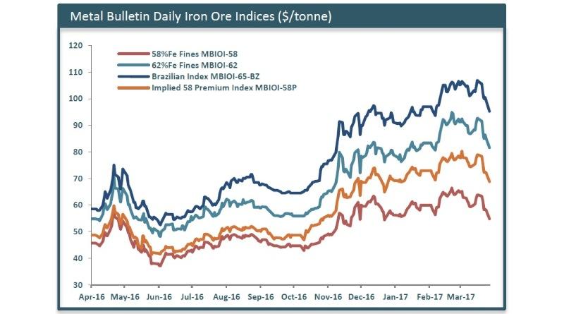 minerale-ferroso-prezzi-in-calo