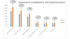 vendite online 2016-2017